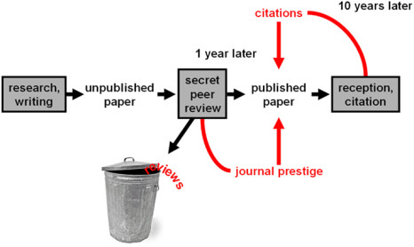 The current system of research communication and evaluation (source)