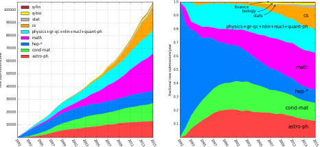 The growth of the arXiv (Source)