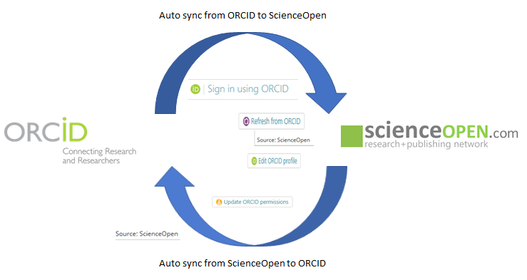 Seamless and reciprocal ORCID-ScienceOpen integration